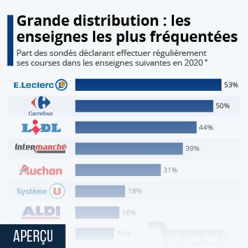 Les circuits de distribution en France Infographie - Les enseignes de grande distribution les plus fréquentées