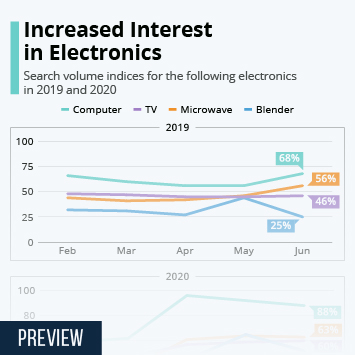 Infographic: Increased Interest in Electronics | Statista