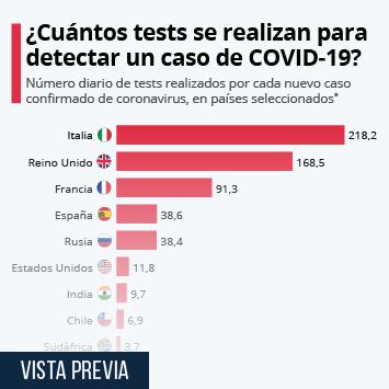 Infografía - ¿Se están realizando suficientes tests para detectar el coronavirus?