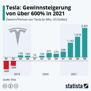 Infografik: Tesla meldet 4. Quartalsgewinn in Folge | Statista