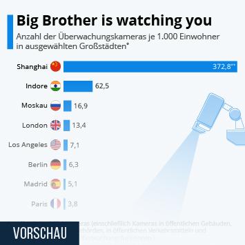 Link zu London wird stärker überwacht als Peking Infografik