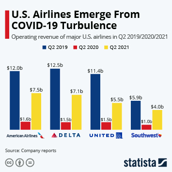 Infographic: U.S. Airlines Hit Turbulence Amid COVID-19 Pandemic | Statista