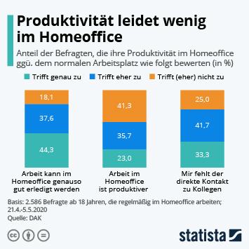 Infografik: Produktivität leidet wenig im Homeoffice   Statista