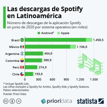 Infografía - ¿En qué países latinoamericanos tiene más descargas Spotify?