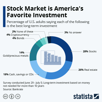 Infographic: Stock Market is America's Favorite Investment | Statista