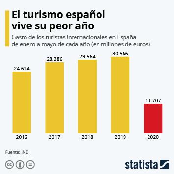 Disminuye el gasto del turismo internacional en España a causa de la pandemia
