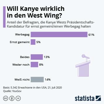 Infografik: Ist Kanye wirklich auf dem Weg in den West Wing? | Statista