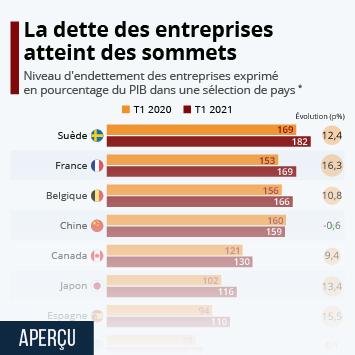 La dette des entreprises françaises au plus haut