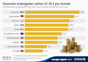 Infografik: Deutsche Arbeitgeber zahlen 31,70 € pro Stunde   Statista