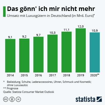 Infografik: Das gönn' ich mir nicht mehr | Statista