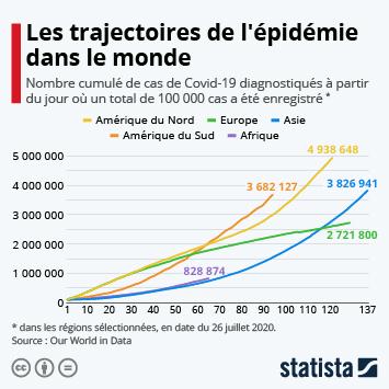 Infographie: Les trajectoires de l'épidémie dans le monde | Statista