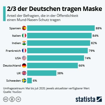 Infografik: 2/3 der Deutschen tragen Maske | Statista