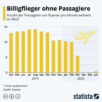Infografik: Billigflieger ohne Passagiere | Statista
