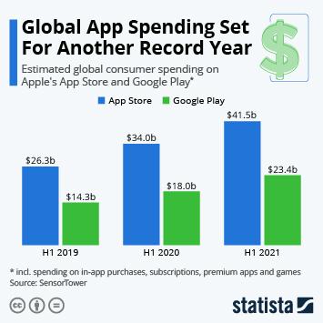Infographic: Global App Spending Set to Pass $100 Billion in 2020 | Statista