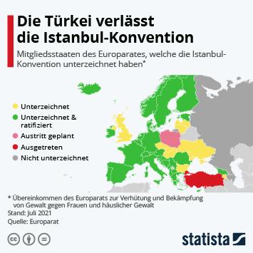 Infografik: Polen will Istanbul-Konvention verlassen | Statista
