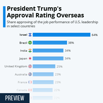 Infographic: President Trump's Approval Rating Overseas | Statista