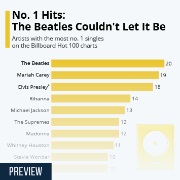 Infographic: No. 1 Hits: The Beatles Couldn't Let It Be | Statista
