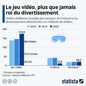 Infographie: Le jeu vidéo, première industrie du divertissement | Statista
