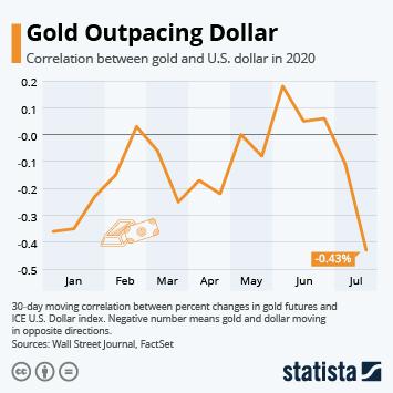 Gold Outpacing Dollar