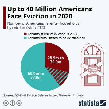 Infographic: One-Fifth of U.S. Tenants At Risk of Eviction | Statista