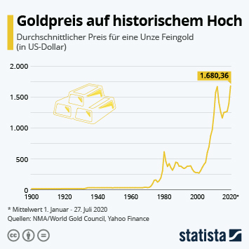 Goldpreis auf historischem Hoch