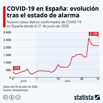 Infografía - COVID-19 en España: evolución tras el estado de alarma