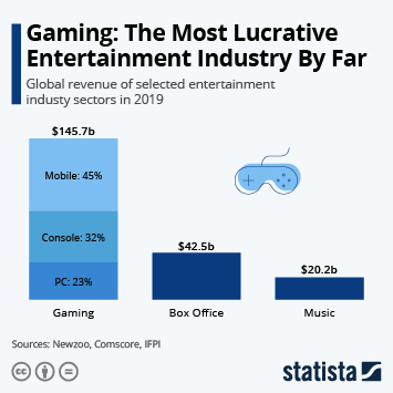 Gaming: The Most Lucrative Entertainment Industry By Far