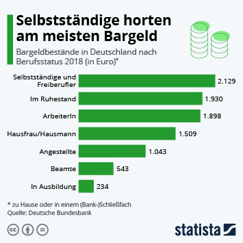 Infografik: Selbstständige horten am meisten Bargeld | Statista