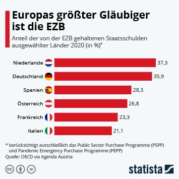Infografik: Europas größter Gläubiger ist die EZB | Statista