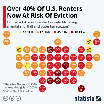 Infographic: Over 40% Of U.S. Renters Now At Risk Of Eviction | Statista