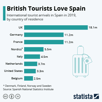 Link to British Tourists Love Spain Infographic