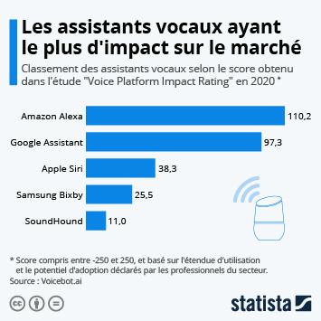 Infographie: Les assistants vocaux ayant le plus d'impact sur le marché | Statista