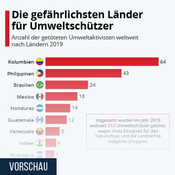 Infografik: Die gefährlichsten Länder für Umweltschützer | Statista