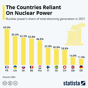Link to Nuclear power in France Infographic - The Countries Reliant On Nuclear Power Infographic