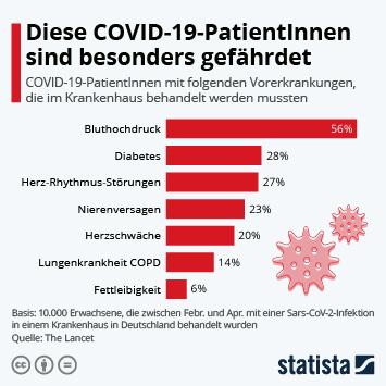 Infografik: Diese COVID-19_PatientInnen sind besonders gefährdet | Statista