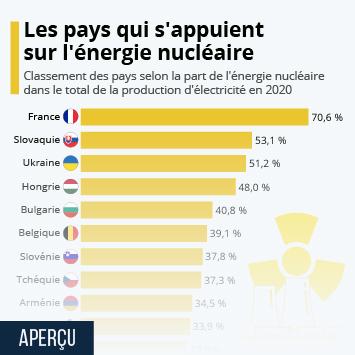 Infographie: Les pays qui utilisent le plus l'énergie nucléaire | Statista