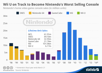 Infographic: Wii U on Track to Become Nintendo's Worst Selling Console | Statista