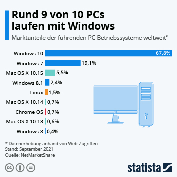 Infografik: Rund 9 von 10 PCs laufen mit Windows | Statista