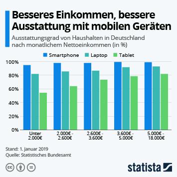 Link zu Besseres Einkommen, bessere Ausstattung mit mobilen Geräten Infografik