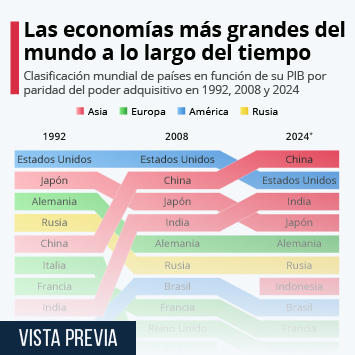 Infografía - Las mayores potencias económicas del mundo a lo largo del tiempo