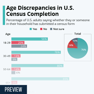 Infographic: Age Discrepancies in U.S. Census Completion | Statista