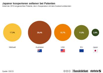Link zu Japaner kooperieren seltener bei Patenten Infografik