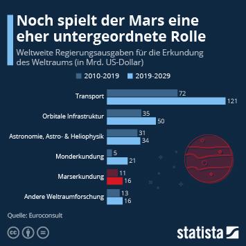 Noch spielt der Mars eine eher untergeordnete Rolle