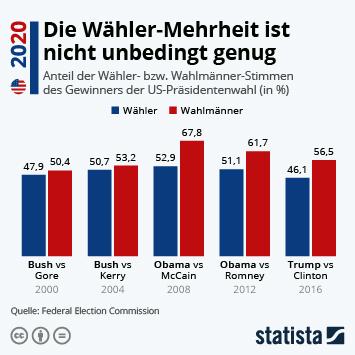 Infografik: Die Wähler-Mehrheit ist nicht unbedingt genug | Statista