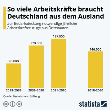 Infografik: So viele Arbeitskräfte braucht Deutschland aus dem Ausland | Statista