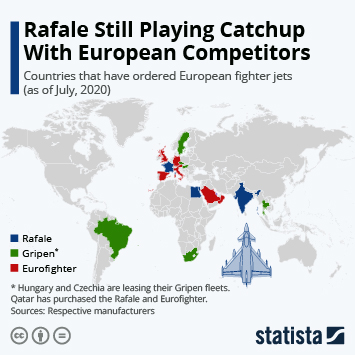 Infographic: Rafale Still Playing Catchup With European Competitors | Statista