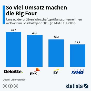 Link zu Ernst & Young Infografik - So viel Umsatz machen die Big Four Infografik
