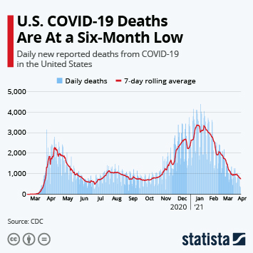 Infographic: U.S. Sees Grim Trend as Total Deaths Pass 150,000 | Statista