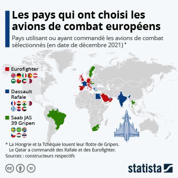 Infographie: Les pays qui ont choisi les avions de combat européens | Statista