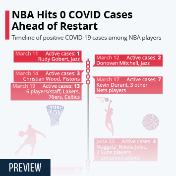 Infographic: NBA Hits 0 COVID Cases Ahead of Restart | Statista